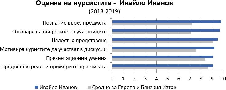Оценки на курсистите (2018-2019) за Ивайло Иванов